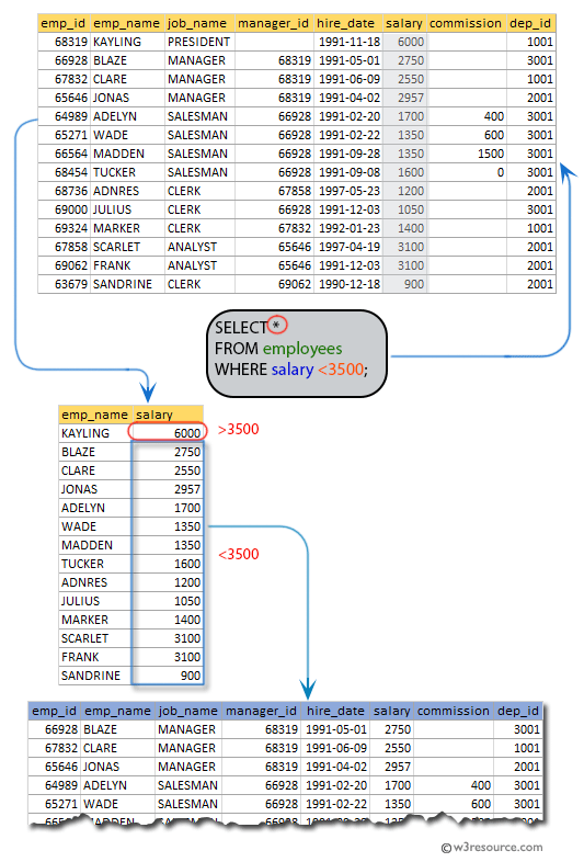 SQL exercises on employee Database: List the employees whose salaries are less than 3500