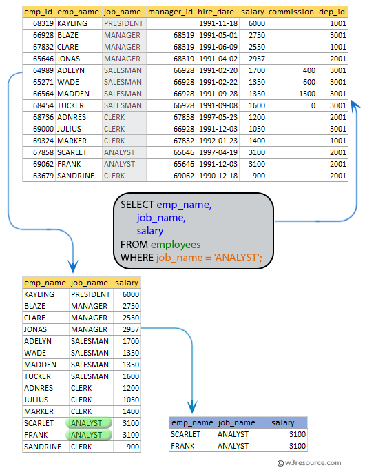 SQL exercises on employee Database: List the name, job_name, and salary of any employee whose designation is ANALYST