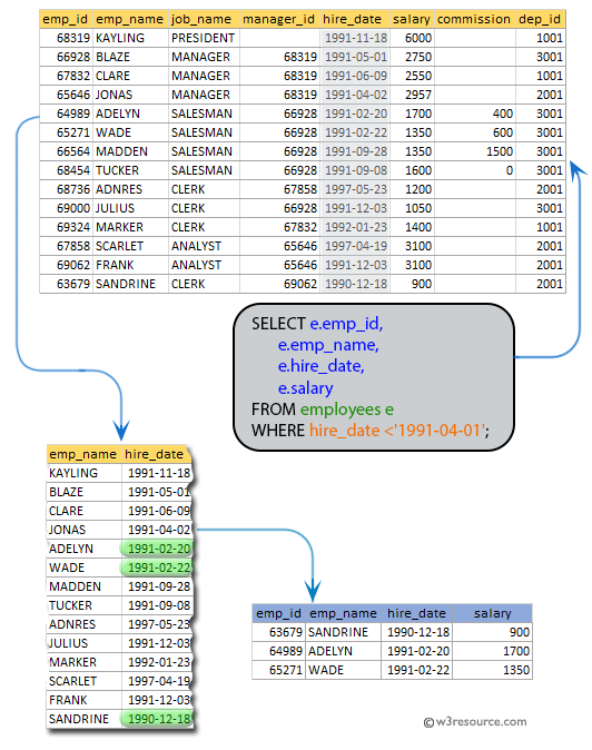 SQL exercises on employee Database: List the name, id, hire_date, and salary of all the employees joined before 1 apr 91