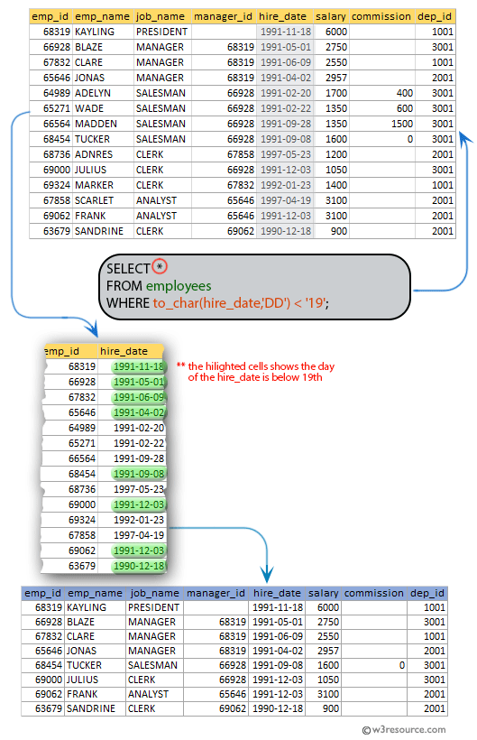 SQL exercises on employee Database: List the employees those who joined in company before 19th of the month