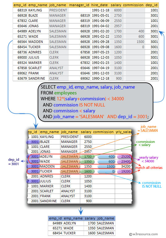 SQL exercises on employee Database: List the ID, name, salary, and job_name of the employees