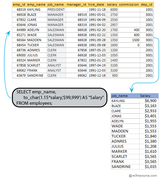 SQL exercises on employee Database: List the emp_name and salary is increased by 15% and expressed as no.of Dollars