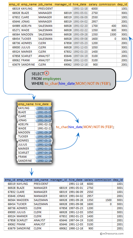 SQL exercises on employee Database: List the employees who joined in any year except the month February