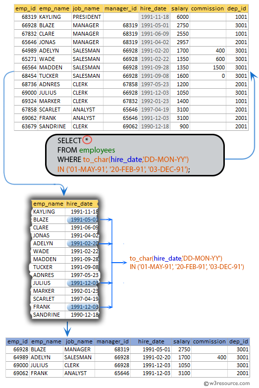 SQL exercises on employee Database: List the employees who have joined on the following dates 1st May,20th Feb, and 03rd Dec in the year 1991