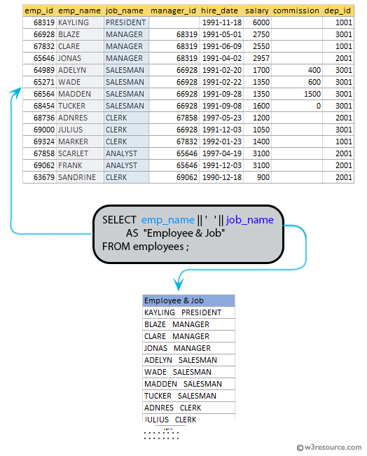 SQL exercises on employee Database: Produce the output of employees name and job name