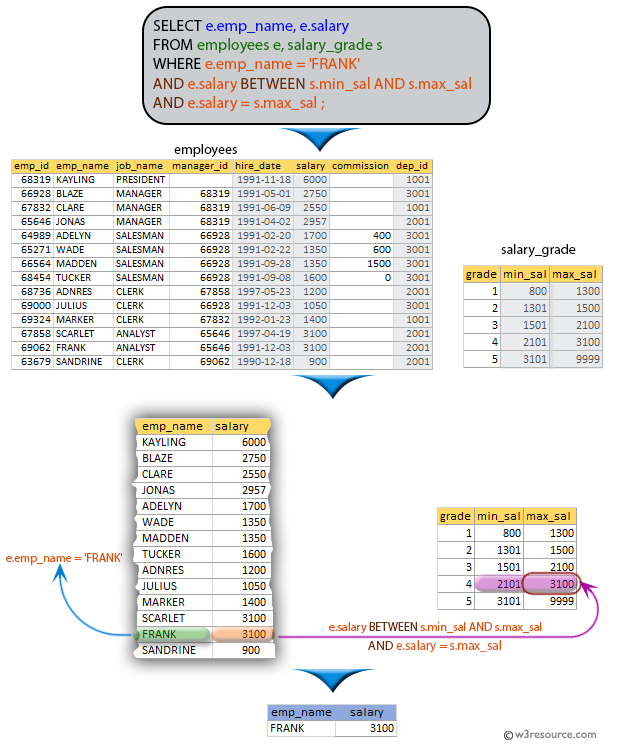 SQL exercises on employee Database: List the name and salary of FRANK if his salary is equal to max_sal of his grade
