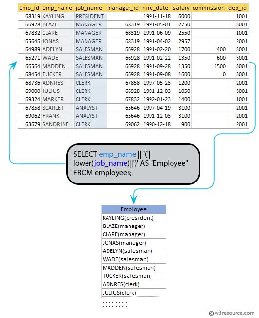 SQL exercises on employee Database: Produce the output of employees