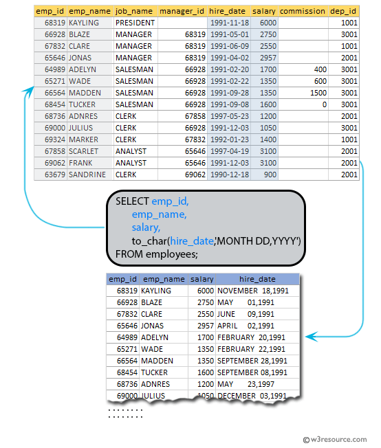 SQL exercises on employee Database: List the employees with Hire date in the format like February 22, 1991