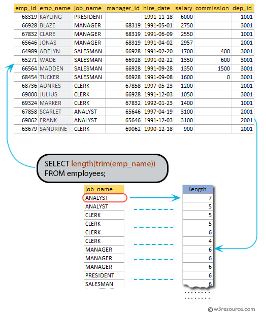 SQL exercises on employee Database: Count the no. of characters with out considering the spaces for each name