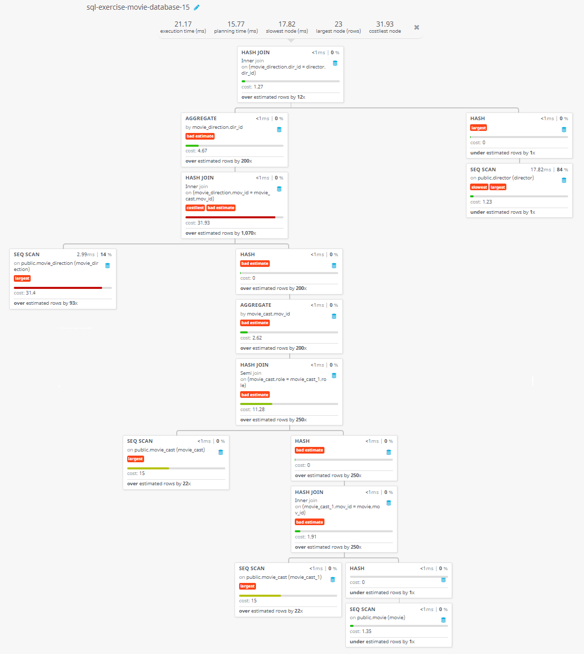 Query visualization of Find the name of the director who directed a movie that casted a role for 'Eyes Wide Shut' - Cost