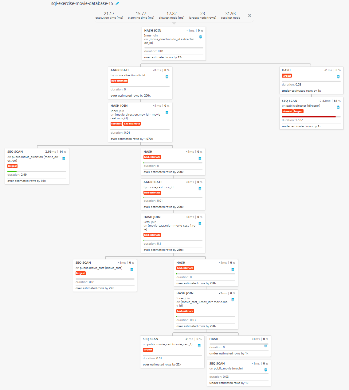 Query visualization of Find the name of the director who directed a movie that casted a role for 'Eyes Wide Shut' - Duration