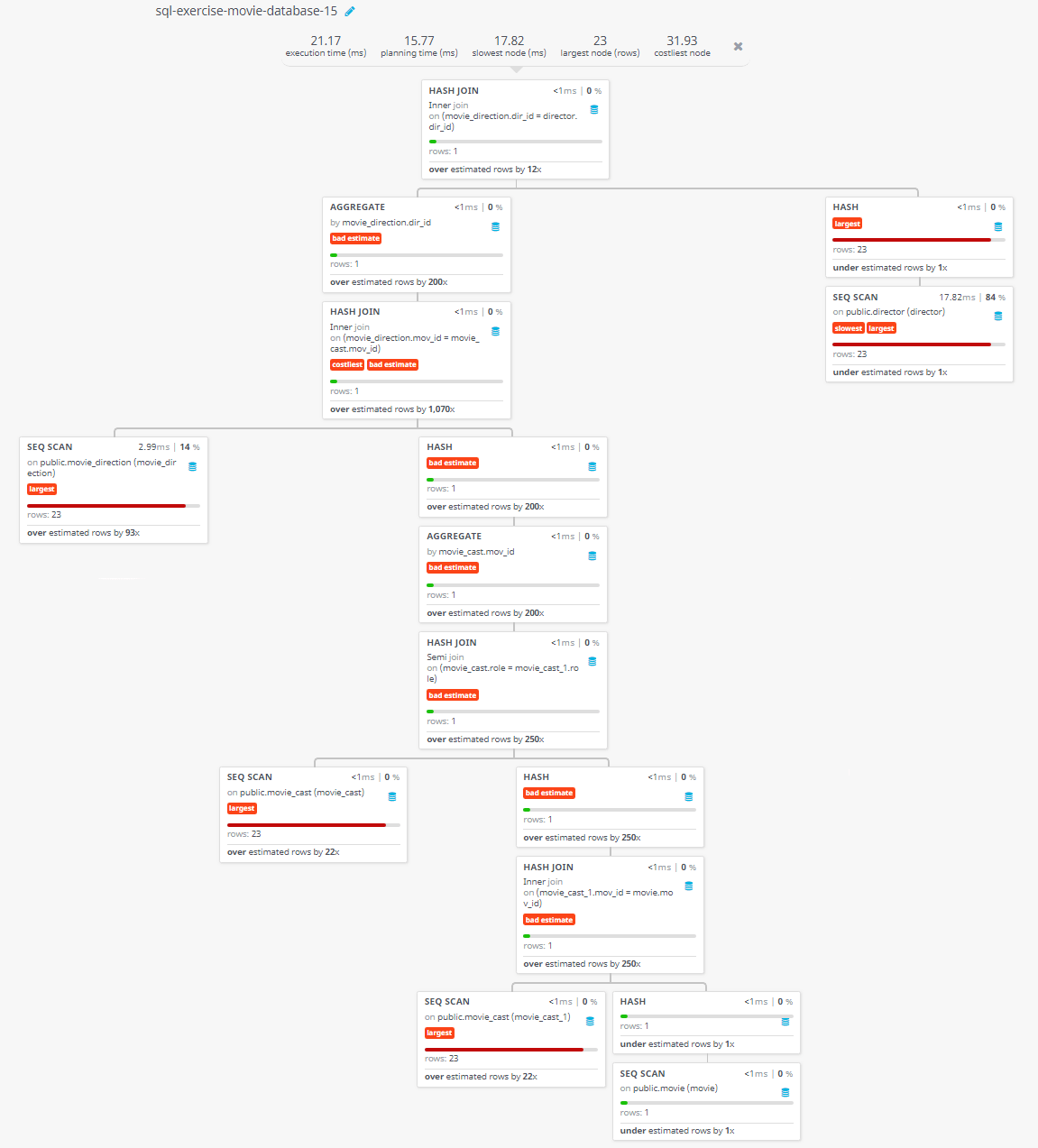 Query visualization of Find the name of the director who directed a movie that casted a role for 'Eyes Wide Shut' - Rows