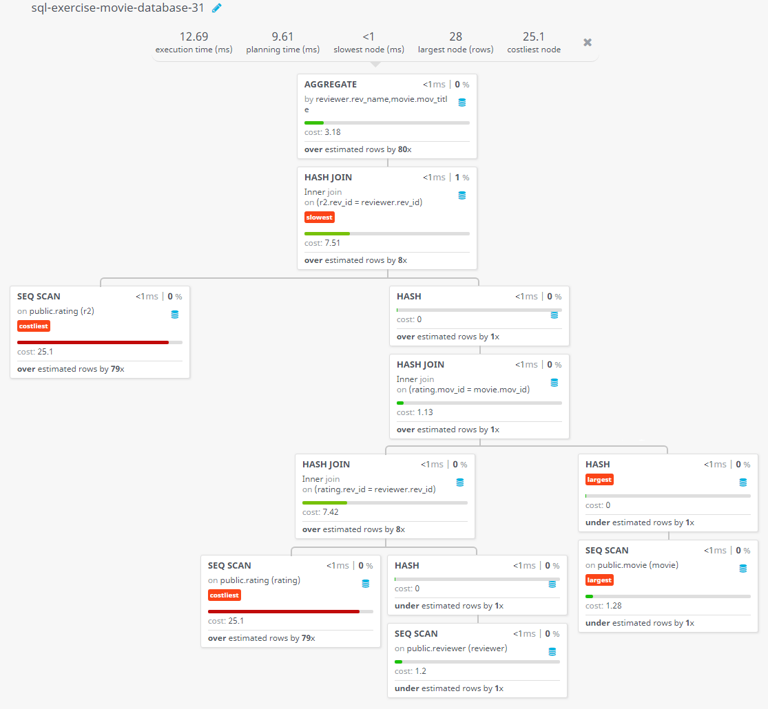 Query visualization of Find the reviewer's name and the title of the movie for those reviewers who rated more than one movies - Cost