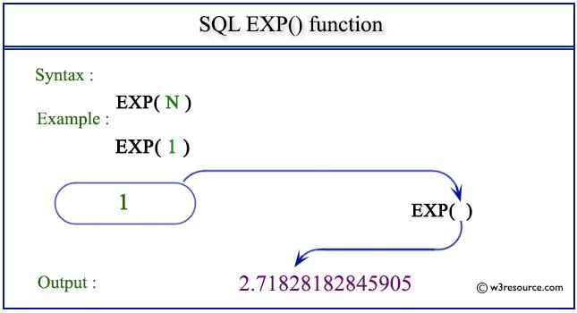 SQL EXP() function