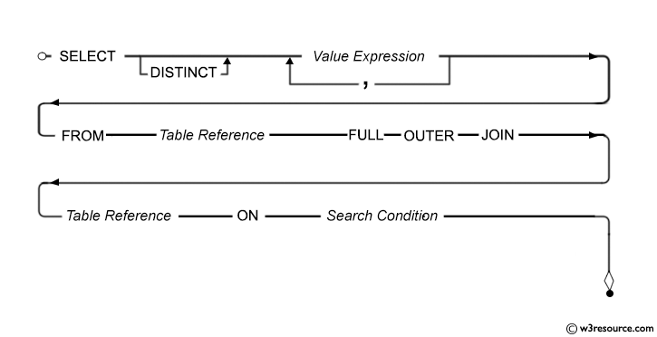Syntax diagram - FULL OUTER JOIN