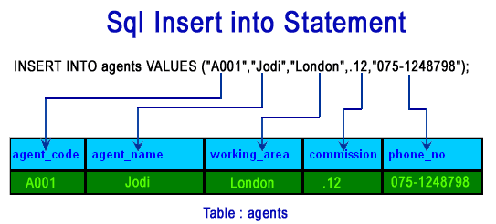 SQL INSERT INTO STATEMENT
