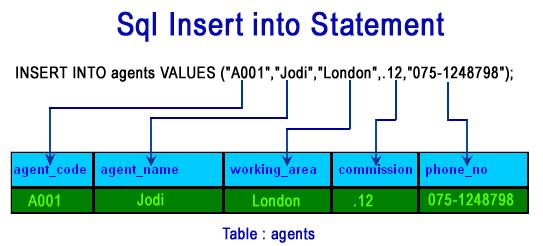 SQL INSERT INTO STATEMENT