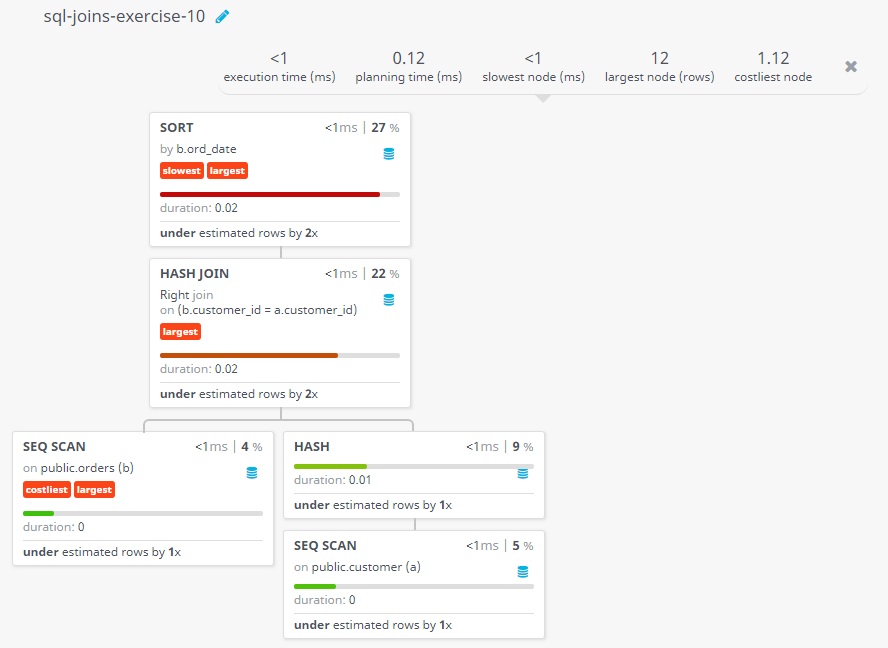 Query visualization of Make a report with customer name, city, order number, date, and amount in ascending order on order date to find either any of the existing customer have placed no order or placed one or more orders - Duration