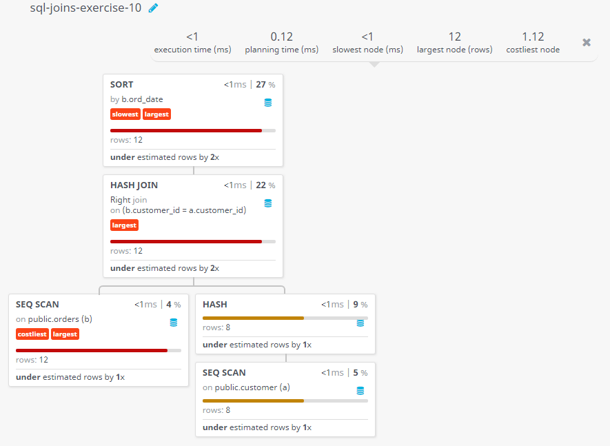 Query visualization of Make a report with customer name, city, order number, date, and amount in ascending order on order date to find either any of the existing customer have placed no order or placed one or more orders - Rows