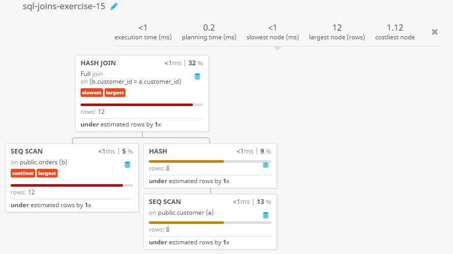 Query visualization of Make a report with customer name, city, order no. order date, purchase amount for those customers from the existing list who placed one or more orders or which order(s) have been placed by the customer who is not in the list - Rows