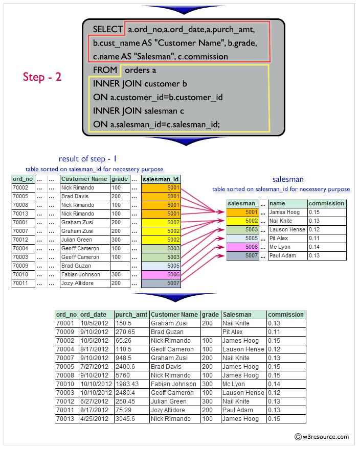 Result of details of a order