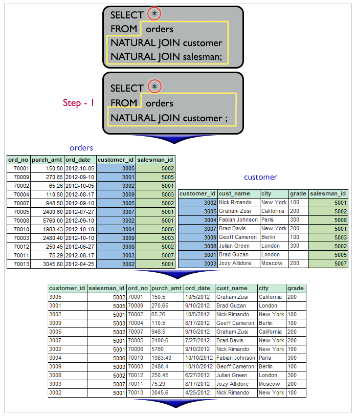 Result of join within the tables salesman, customer and orders in such a form that the same column of each table will appear once and only the relational rows will come