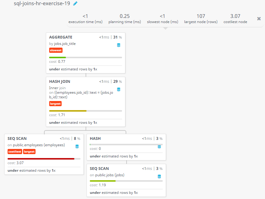 Query visualization of Display the job title and average salary of employees - Cost