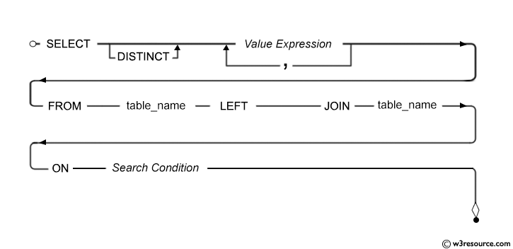 Syntax diagram - SQL LEFT JOIN