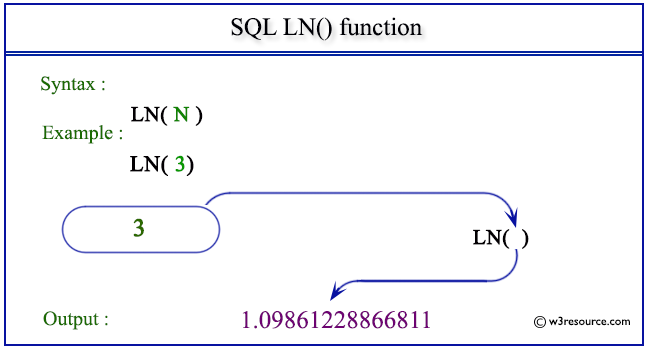 SQL LN() function