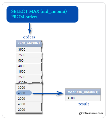 SQL MAX() function - w3resource