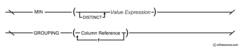 Syntax diagram - MIN Function