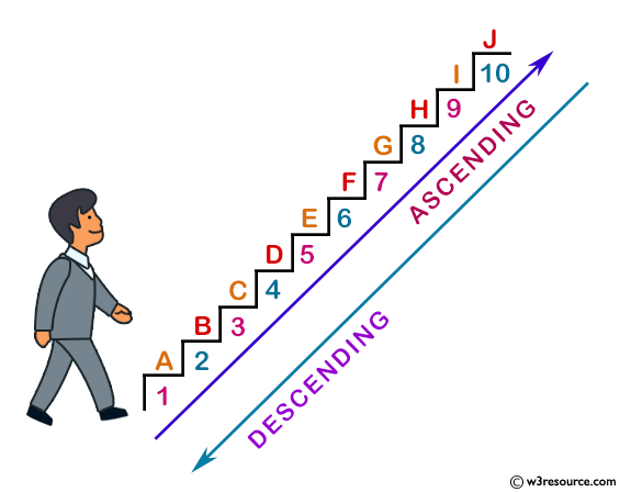 SQL ORDER BY ascending, descending