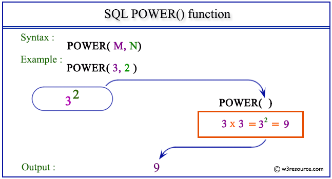 SQL POWER() function