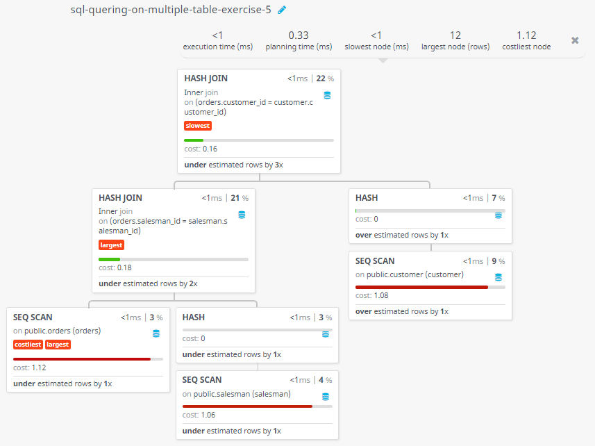 Query visualization of Short out the customer and their grade who made an order - Cost