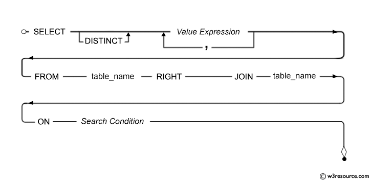 Syntax diagram - SQL RIGHT JOIN