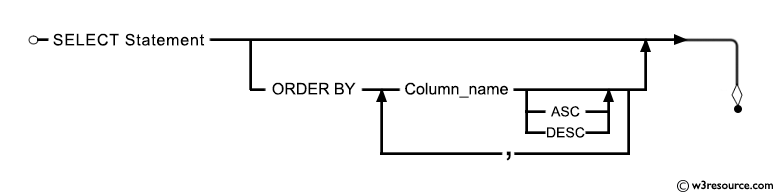 Syntax diagram: SELECT query