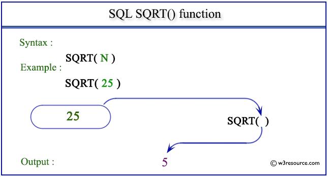SQL SQRT() function