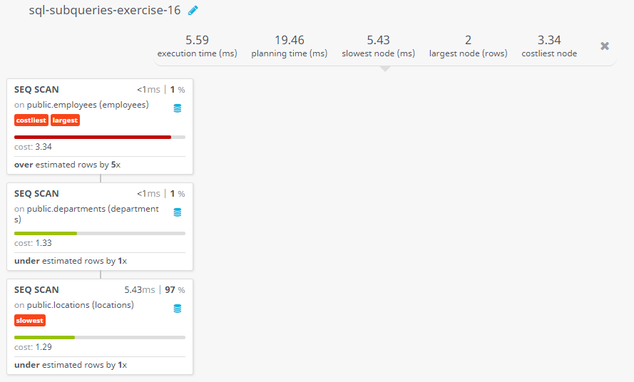 Query visualization of Display the employee name, employee id, and job title for all employees whose department location is Toronto - Cost
