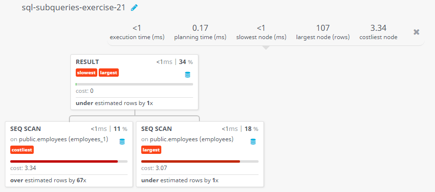 Query visualization of Display the employee name and department for all employees for any existence of those employees whose salary is more than 3700 - Cost