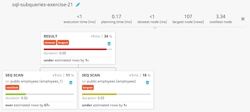 Query visualization of Display the employee name and department for all employees for any existence of those employees whose salary is more than 3700 - Duration