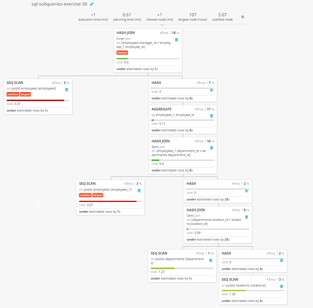 Query visualization of Find out which employees have a manager who works for a department based in the US - Cost