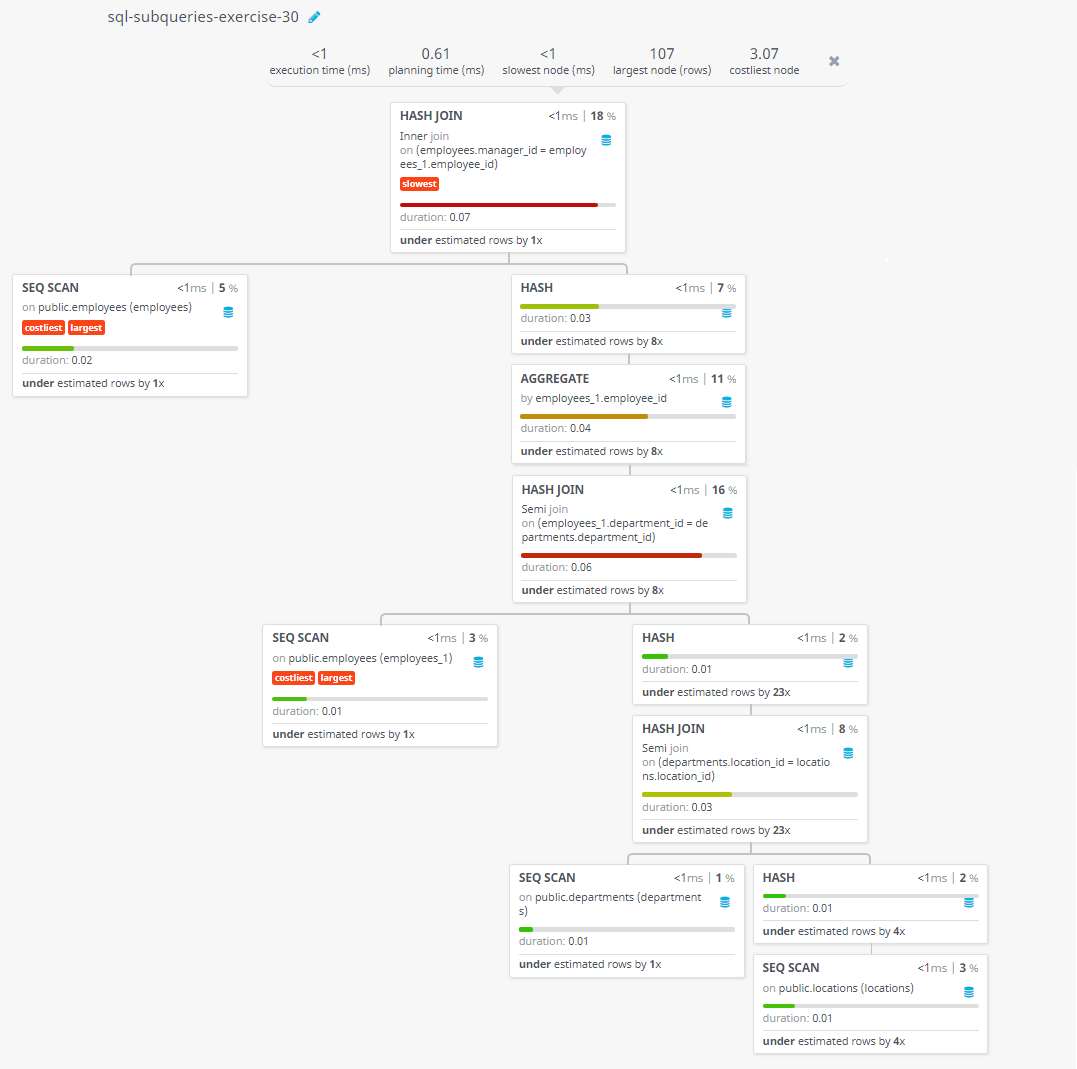 Query visualization of Find out which employees have a manager who works for a department based in the US - Duration