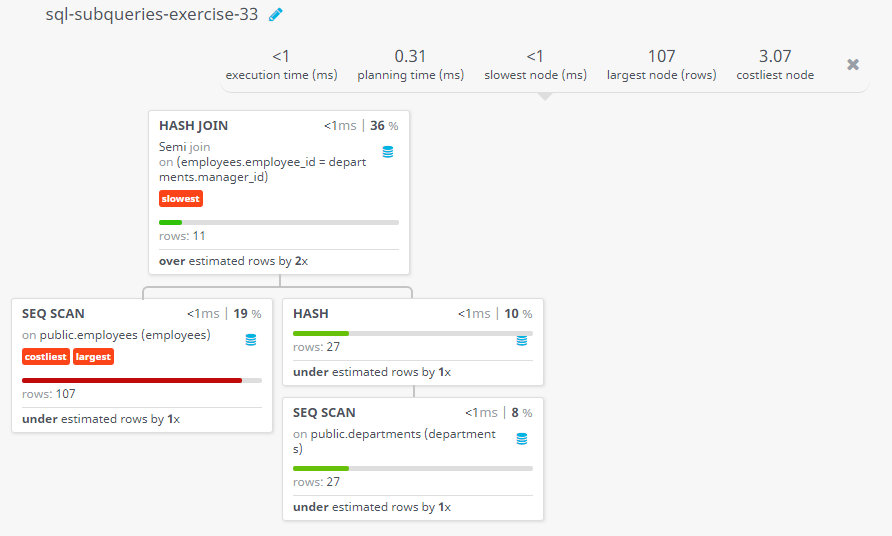 Query visualization of Write a query to get the details of employees who manage a department - Rows