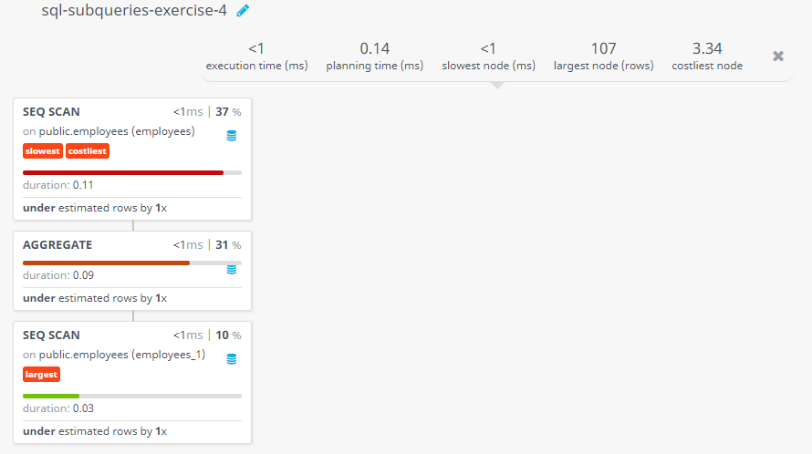 Query visualization of Display the employee id, employee name for all employees who earn more than the average salary - Duration
