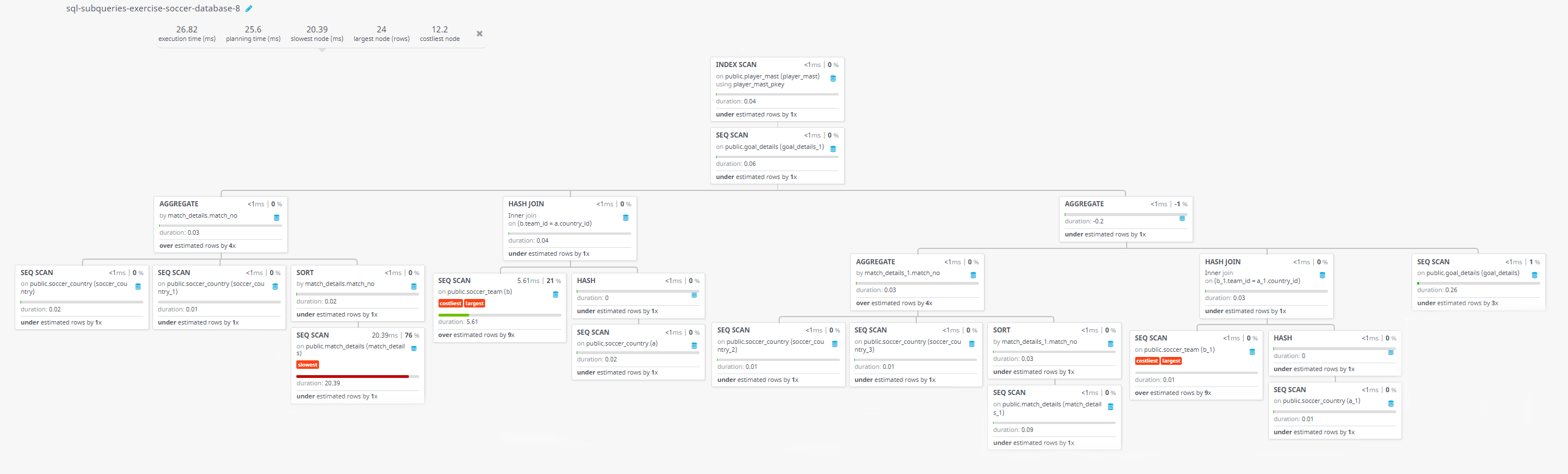 Query visualization of Find the player who scored the last goal for Portugal against Hungary - Duration