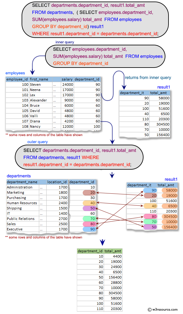 SQL SUBQUERIES: Display the department id and the total salary for