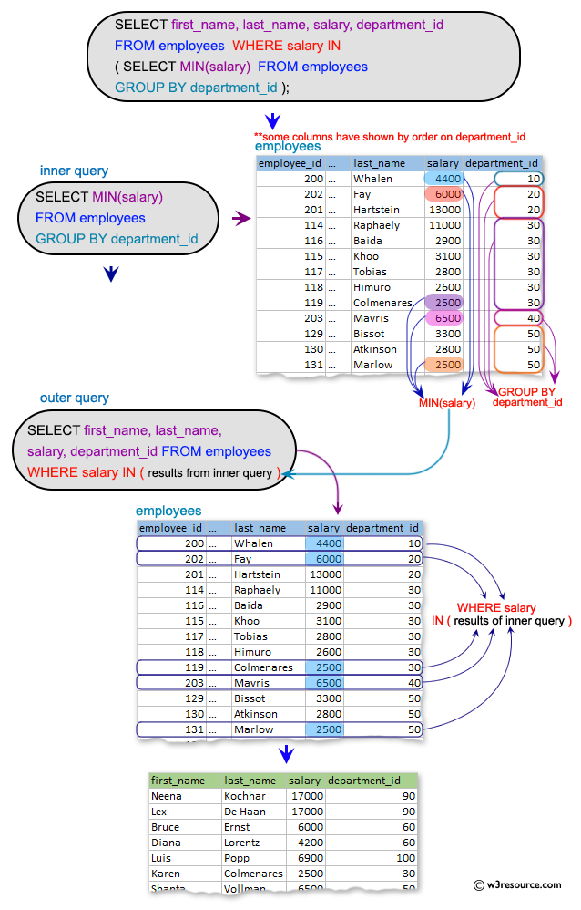 SQL Subqueries: Display the name, salary, department id for those employees who earn such amount of salary which is the smallest salary of any of the departments