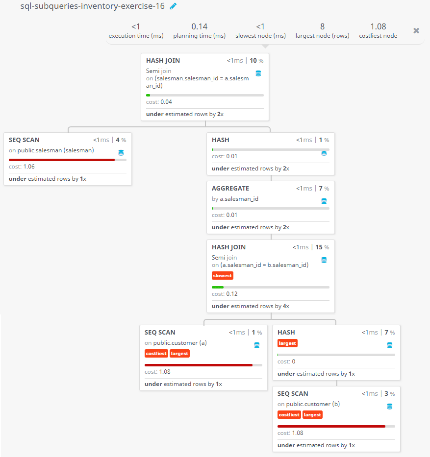 Query visualization of Find the salesmen who have multiple customers - Cost