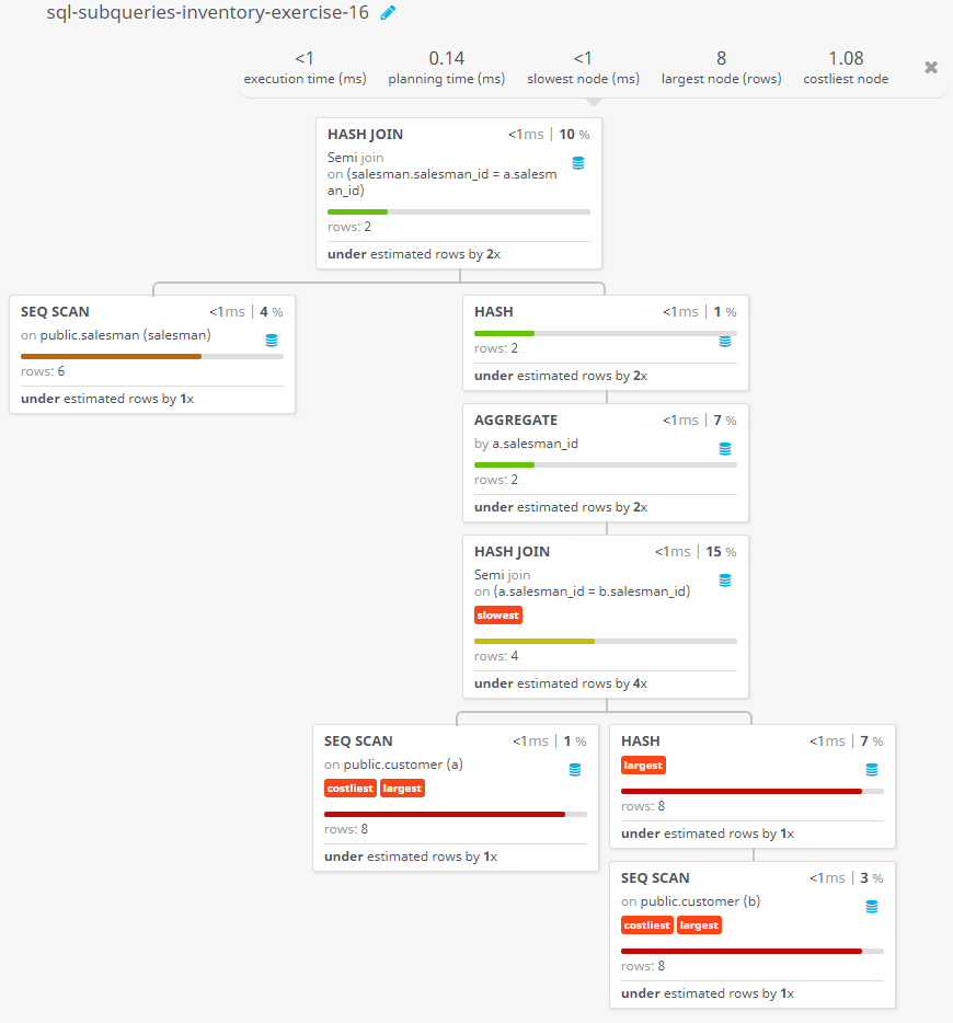 Query visualization of Find the salesmen who have multiple customers - Rows