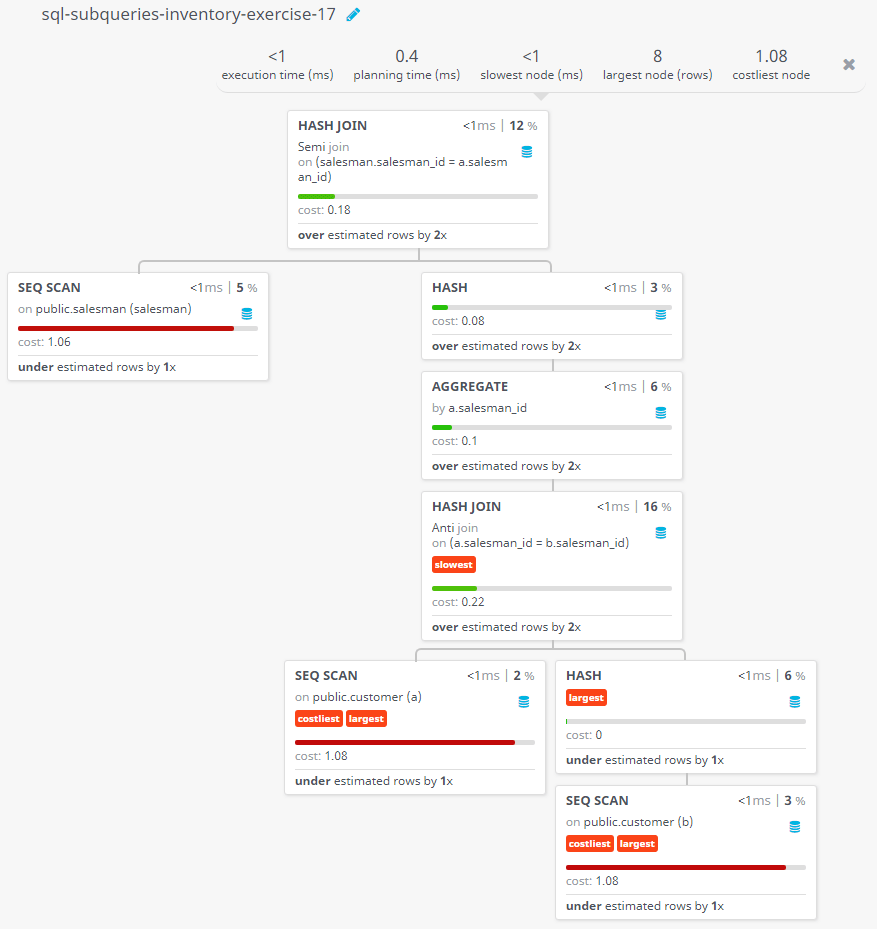 Query visualization of Find all the salesmen worked for only one customer - Cost